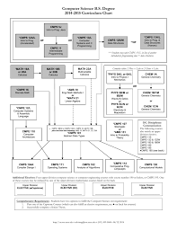 Computer Science Ucsc Curriculum Chart Computer Science B S Degree 2014