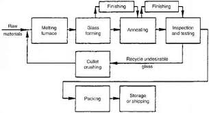 Glass Industry Process Flow Chart Funda