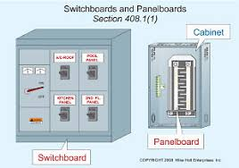 the nec and switchboards and panels article 408 contains the requirements for switchboards panelboards and distribution boards for light and power