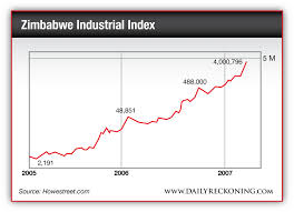 A Tale Of Two Charts Are We 2007 America Or 2006 Zimbabwe
