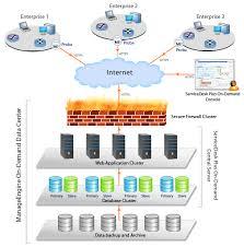 saas helpdesk software ticket system on demand sdp hosted help desk architecture