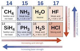 Effect of molecular structure on acid-base strength By OpenStax ...