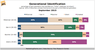Generation Chart How Do Millennials And Other Generations See Themselves