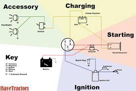 club car starter generator wiring diagram with ignition coil and 12V Generator Wiring Diagram Ford club car starter generator wiring diagram with ignition coil and voltage regulator