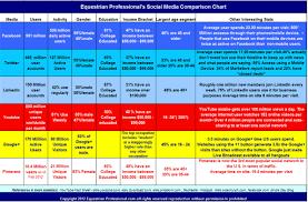 Social Media Comparison Chart By Equestrian Professional