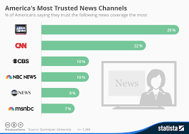 News Network Bias Chart Chart Americas Most Trusted News Channels Statista