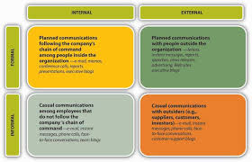 communication channels the formal communication network