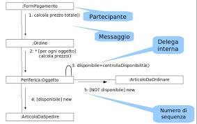 communication diagram   wikipediaesempio communication diagram uml  png