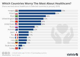 Worry Chart Chart Which Countries Worry The Most About Healthcare