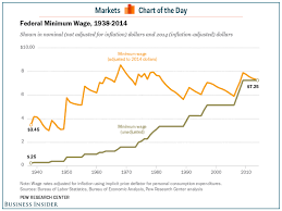 Federal Minimum Wage Chart Pew Research Center