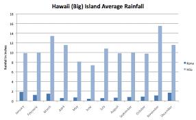 Hawaii Rainfall Chart Ultimate Hawaii Big Island Weather Guide Rainfall