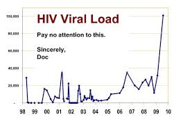 Hiv Viral Load Chart Questioning Aids Archives Page 4 Of 7 Resistance Is Fruitful