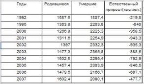 Курсовая работа Статистические методы анализа численности  Курсовая работа Статистические методы анализа численности состава и динамики населения