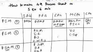 Blank Pmp Process Chart How To Memorize Pmp Processes Chart In 6 Min All 49 Processes Pmp Exam