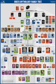 Norse Mythology Chart Greek Mythology Family Tree In 2019 Greek Mythology Family