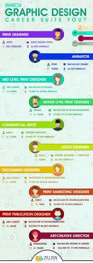 Graphic Design Career Career In Graphic Design