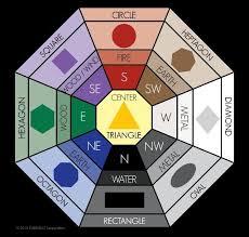 feng shui colors direction elememts. Feng Shui Colors, Shapes, Directions, Elements Colors Direction Elememts