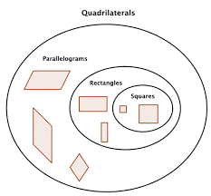 Parallelogram Venn Diagram Quadrilaterals