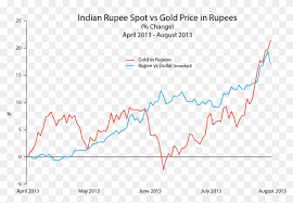 Indian Rupee Vs Gold Price Rupees Gold Vs Rupee Chart Hd