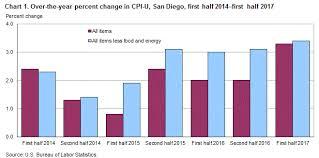 Consumer Price Index San Diego First Half 2017 Western