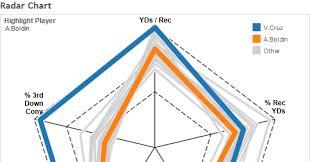Radar Chart Tableau Dueling Data Radar Chart Vs Parallel Coordinate Chart