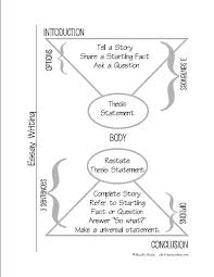 the real truth about formulaic essay writing my essay formula