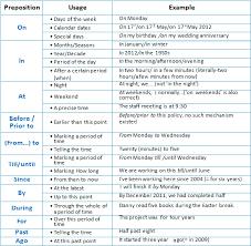 Использование предлогов времени в английском языке prepositions of time