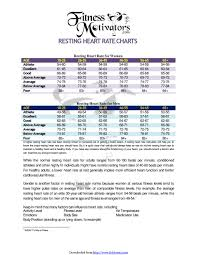 Resting Heart Rate Chart Female Www Bedowntowndaytona Com