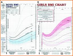 Bmi Chart For Girls 25 Reasonable Healthy Bmi Range For Women
