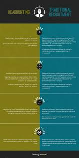 is headhunting the right recruitment method for you homegrown is headhunting the right recruitment method for you headhunting vs traditional recruitment infographic