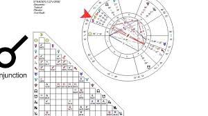 How To Read The Astrological Aspects Astrology Charts
