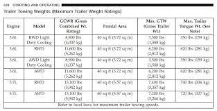 2004 Dodge Durango Towing Capacity Chart Tongue Weight Limit Dodge Durango Forum