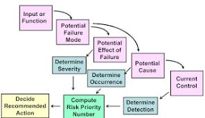 Industrial Terminologies Module 9 Benefits Of Process Flow