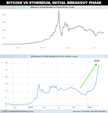 Bitcoin Ethereum Chart Bitcoin Vs Ethereum Where To Invest In The Next 10 Years