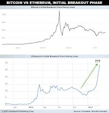 Ethereum Classic Growth Chart Bitcoin Difficulty Vs Leading Zeros Etorocom Ethereum