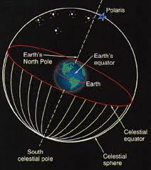 North Celestial Pole Star Chart Sky Chart Glossary