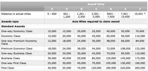 Transferring Amex Membership Rewards To British Airways