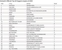 Here Are The Most Popular Songs In Ireland For 2018 Joe Is