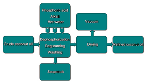 Coconut Oil Production Flow Chart Copra Oil Refining Machine_oil Pressing Extraction Refining