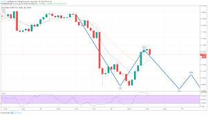 Au Dollar Chart Aud Usd For Fx Audusd By Sjef55fa Tradingview
