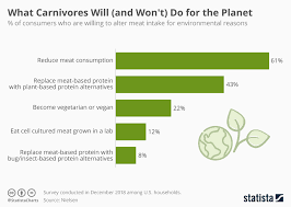 Chart What Carnivores Will And Wont Do For The Planet
