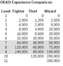 Deltas D D Hotspot Od D Experience Levels