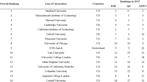 Hybrid List Of Commonly Included Top 100 Universities In