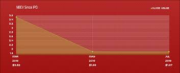 Nbev Stock Chart Buy Nbev New Age Beverages Corporation Stock Easy Online