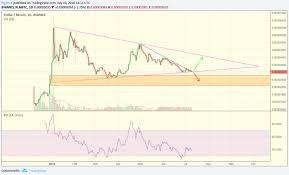 Price Analysis Stellar Xml July 10 Crypto News