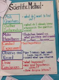 How To Make A Chart For A Science Fair Project Scientific Method Poster Project Sada Margarethaydon Com