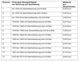 Mieten, die um mehr als 20 prozent über der für die wohnung geltenden obergrenze liegen, galten als zu hoch. Berliner Mietendeckel 7 Unerwartete Konsequenzen Hauskauf Blog