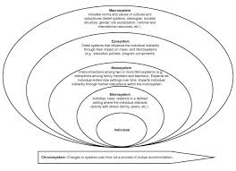 best ecological systems theory ideas urie figure 1 ecological model of interplay among persons and contexts acircmiddot learning theoryecological systems