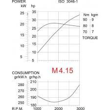 vetus engine wiring diagram vetus image wiring diagram vetus diesel engine m4 15 33hp 24 3kw vetus direct on vetus engine wiring diagram