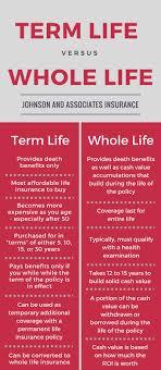 Term Life Insurance Vs Whole Life Insurance Johnson